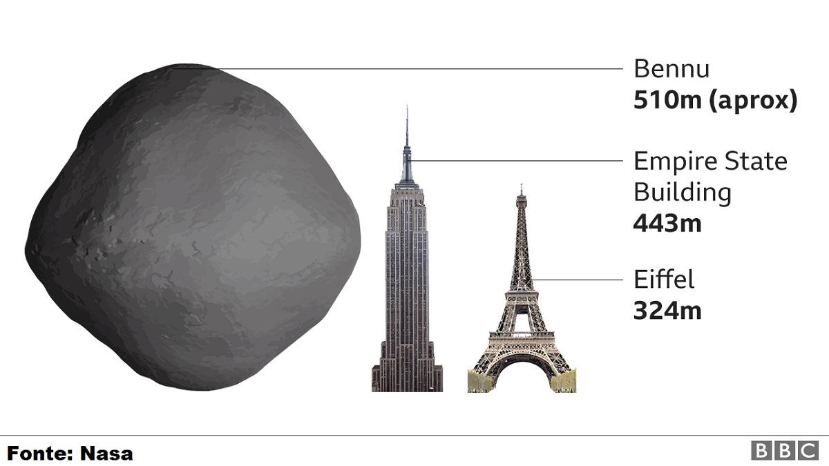 Fragmentos do asteroide Bennu devem chegar à Terra em 2023